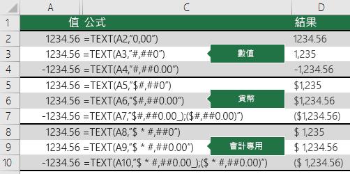 TEXT 函數搭配數字、貨幣和會計格式的範例