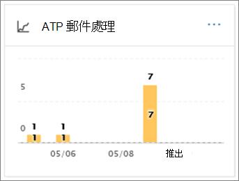 若要查看如何處理電子郵件訊息後惡意程式碼偵測使用 ATP 郵件處理報表