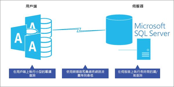 在用戶端伺服器資料庫模型中優化效能