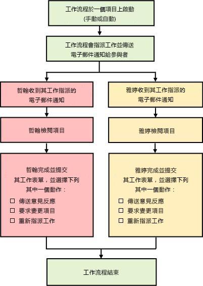 「收集意見反應」工作流程簡易版圖表
