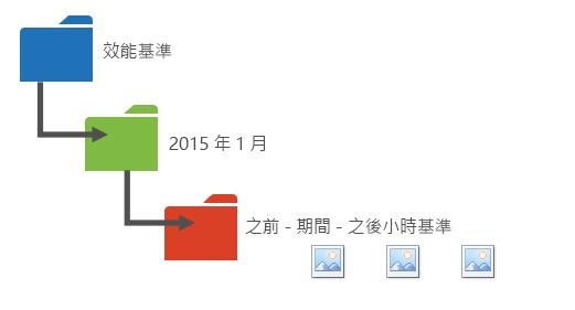 圖形提供一種將效能資料分類到不同資料夾的方式。