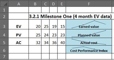 Excel 中使用走勢圖的 EVM