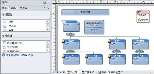 從 SharePoint 議題追蹤清單建立的 Visio 樞紐分析圖