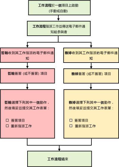 工作流程程序的流程圖