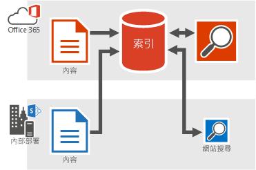 圖:顯示內部部署和 Office 365 內容饋送 Office 365 搜尋索引,並且搜尋結果來自 Office 365 搜尋索引。