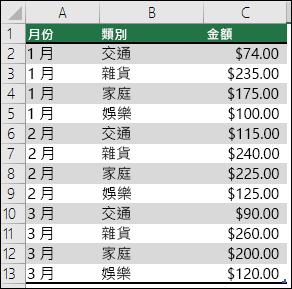 以家庭支出資料為樣本,建立包含月份、類別與金額的樞紐分析表