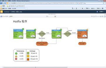 Visio Services 可讓您透過 SharePoint 來檢視互動式圖表