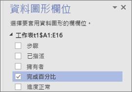 [資料圖形欄位] 窗格,已核取並選取 [完成百分比] 欄位