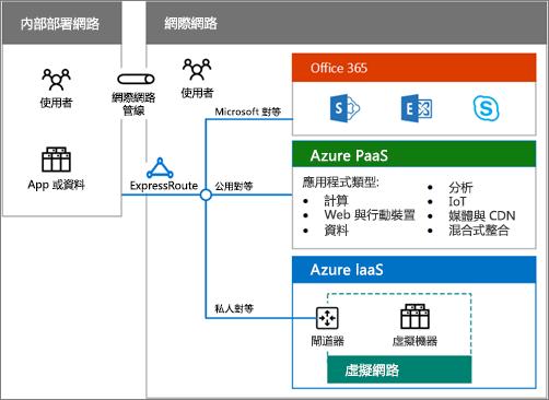 下載混合式雲端海報以取得 Office 365 混合式選項概觀