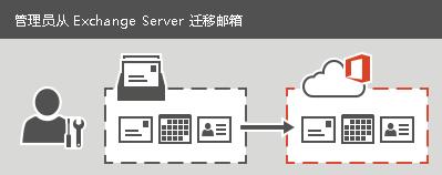 系統管理員以分段或完全移轉的方式執行移轉到 Office 365 的作業。可針對各個信箱移轉所有電子郵件、連絡人及行事曆資訊。