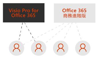 Visio Pro 方塊和 Office 365 商務進階版方塊。虛線分別連接到這些方塊底下的四個使用者圖示。