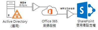 圖表顯示內部部署的 Active Directory 如何使用 DirSync,將設定檔資訊填入 Office 365 目錄服務中,然後再填入 SharePoint Online 設定檔