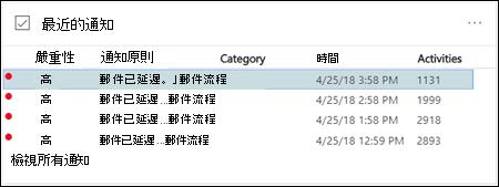 在郵件流程儀表板的 [Office 365 的安全性與規範中心最近通知區域中選取佇列中通知