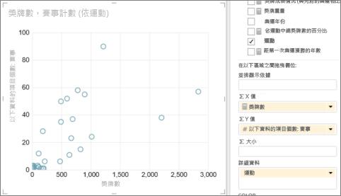 將 Power View 資料表轉換為散佈圖