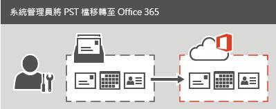 系統管理員移轉 PST 檔案至 Office 365。
