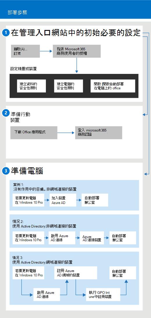 顯示適用於系統管理員和使用者的設定及管理流程的圖表
