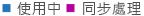 商務用 OneDrive 活動報告圖表圖例