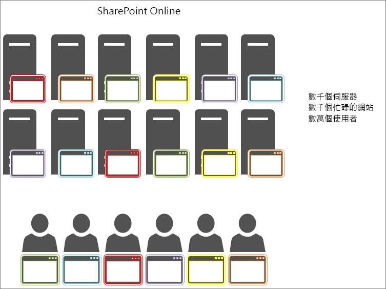 顯示 SharePoint Online 中的物件快取結果