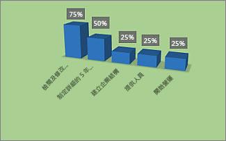 [專案概觀] 報表中已格式化的 [完成百分比] 圖表