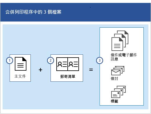 合併列印程序中的三個檔案指的是一份主文件,加上會產生數組信件或電子郵件訊息、信封或是標籤的郵寄清單。