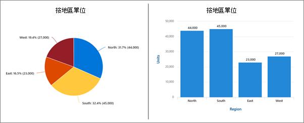 圓形圖和資料行的圖表範例。