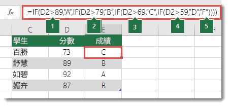 """複雜巢狀 IF 陳述式 - E2 中的公式為 =IF(B2>97,""""A+"""",IF(B2>93,""""A"""",IF(B2>89,""""A-"""",IF(B2>87,""""B+"""",IF(B2>83,""""B"""",IF(B2>79,""""B-"""",IF(B2>77,""""C+"""",IF(B2>73,""""C"""",IF(B2>69,""""C-"""",IF(B2>57,""""D+"""",IF(B2>53,""""D"""",IF(B2>49,""""D-"""",""""F""""))))))))))))"""