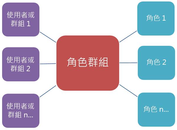 顯示角色群組與角色及成員關係的圖表