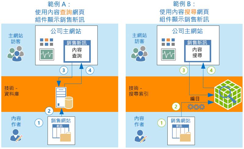 CQWP 和 CSWP 顯示內容的方式