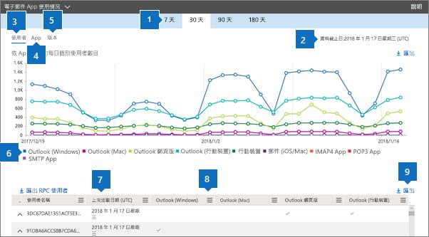 螢幕擷取畫面:Office 365 報告 - 已使用的電子郵件用戶端