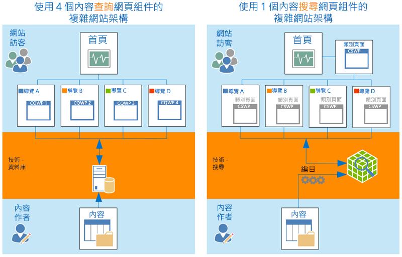 複雜網站架構