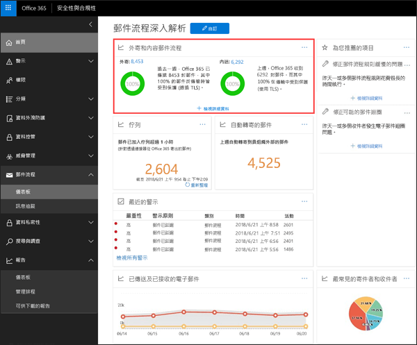 輸入與輸出郵件流量報表中的 [Office 365 的安全性與規範中心中的郵件流程儀表板