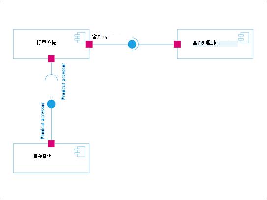 UML 元件圖表。