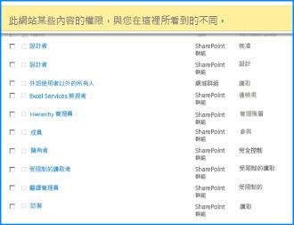 SharePoint Online [網站權限] 頁面的螢幕擷取畫面。頂端的訊息列會醒目提示,指出部分群組並未從上層網站繼承權限。