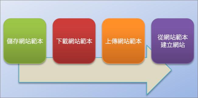 此流程圖顯示在 SharePoint Online 中建立和使用網站範本的程序。