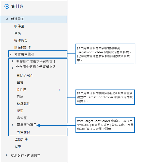 使用 TargetRootFolder 參數時的螢幕擷取畫面