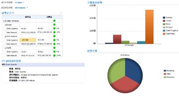 套用 [會計年度] 與 [產品銷售] 篩選的銷售儀表板