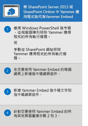 更換適用於 SharePoint Server 2013 與 SharePoint Online 的 Yammer 應用程式的程序