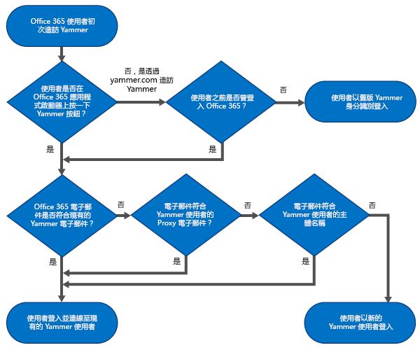 顯示決策樹的流程圖,其中,不論使用者是否可使用 Office 65 身分識別登入,都將使用其 Yammer 身分識別登入,或是否將建立新的 Yammer 使用者。