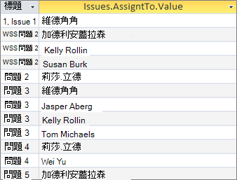 使用 <Fieldname> 的多重值欄位的結果。值