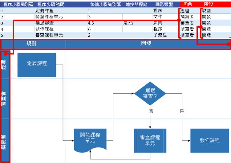 與 Visio 流程圖表的 Excel 程序圖互動:函數和階段