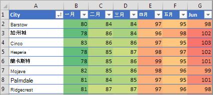 顯示格式化的條件Excel