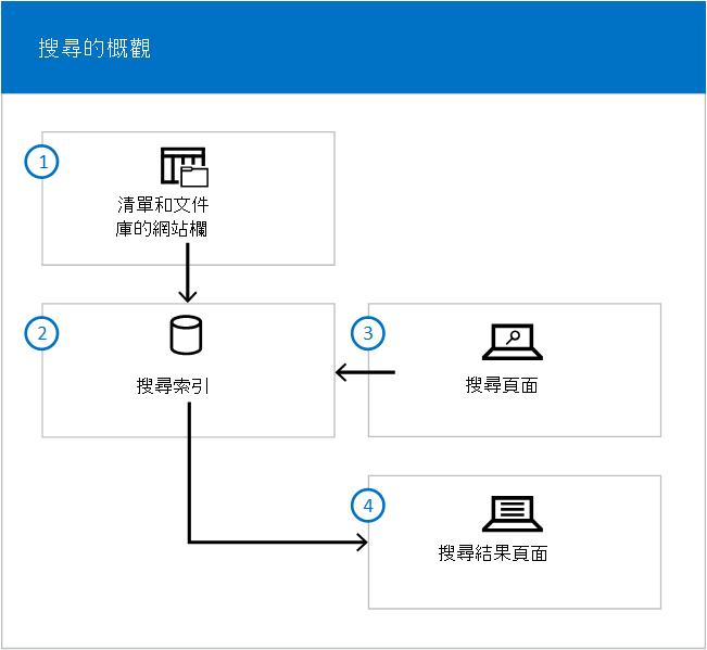 圖解圖表以顯示的流程清單/文件庫的索引,並從搜尋頁面搜尋結果頁面的索引。