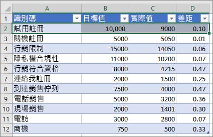 範例 Excel 資料