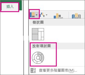 Windows 版 Office 2016 中 [插入] 索引標籤上的 [旭日圖] 圖表類型