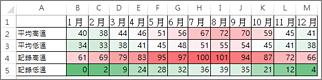 使用色階條件化格式的資料