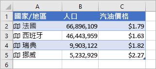 欄 A 包含圖示和國家/地區名稱,欄 B 含有人口的值,而欄 C 包含油價。