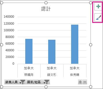 Windows 版 Excel 2016 中含有篩選按鈕、縮放圖示及圖表項目按鈕的樞紐分析圖