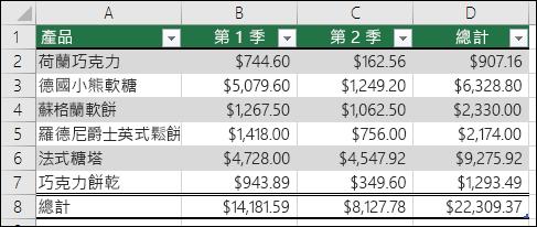 已將資料格式化為 Excel 表格的範例