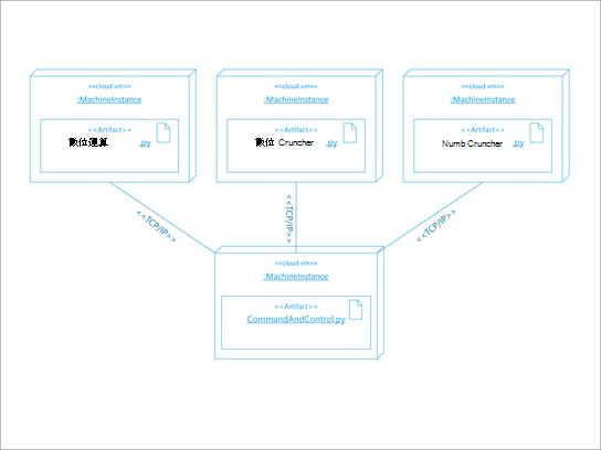 軟體部署的 UML 架構圖表。