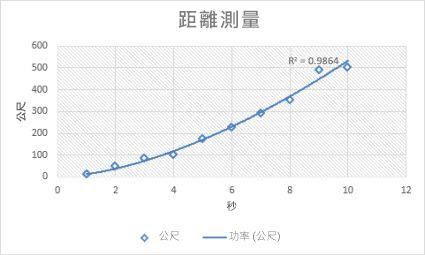 含有乘冪趨勢線的散佈圖